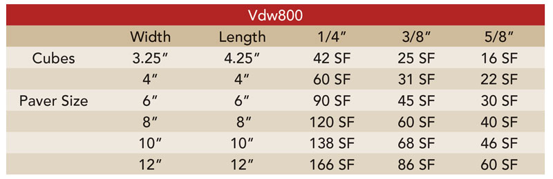 vdw800 consumption chart